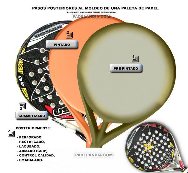 Infografia: cosmetizado palas padel